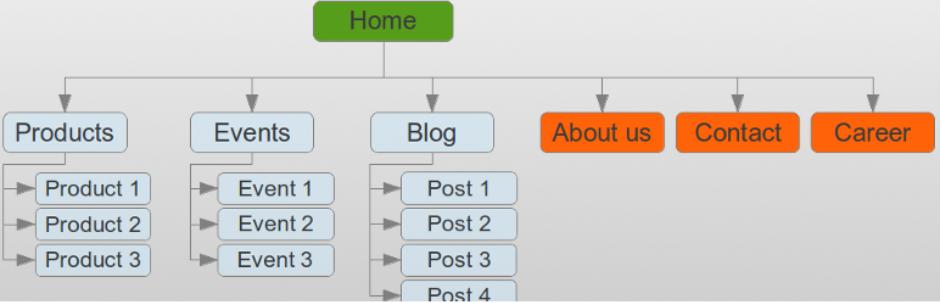 WP Sitemap Page wordpress sitemap plugin