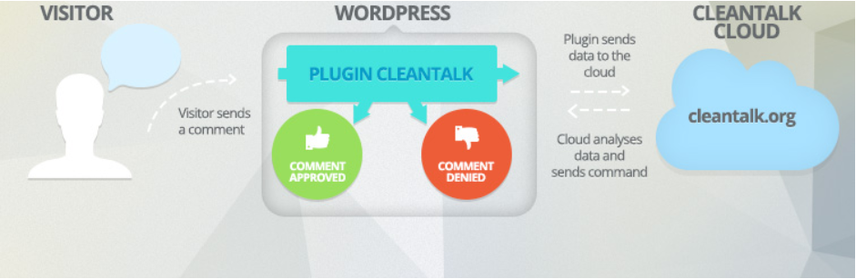 CleanTalk best wordpress anti spam
